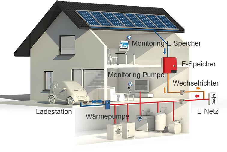 energieunabh ngigkeit mit photovoltaik anlage und stromspeicher. Black Bedroom Furniture Sets. Home Design Ideas